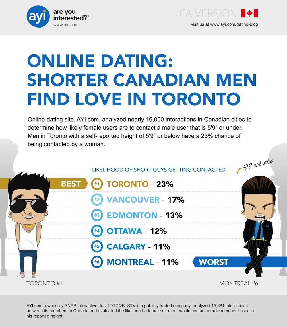 #OnlineDating: Short Men Find Love in Toronto Short Men Dating in Canada  Infographic