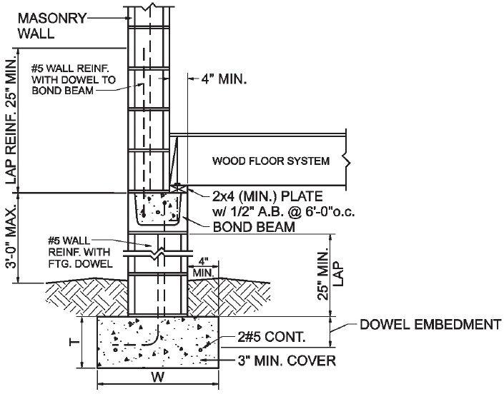 Concrete Masonry Unit Dimensions Google Search Detailed Drawings Log Cabin Plans Concrete Masonry Unit