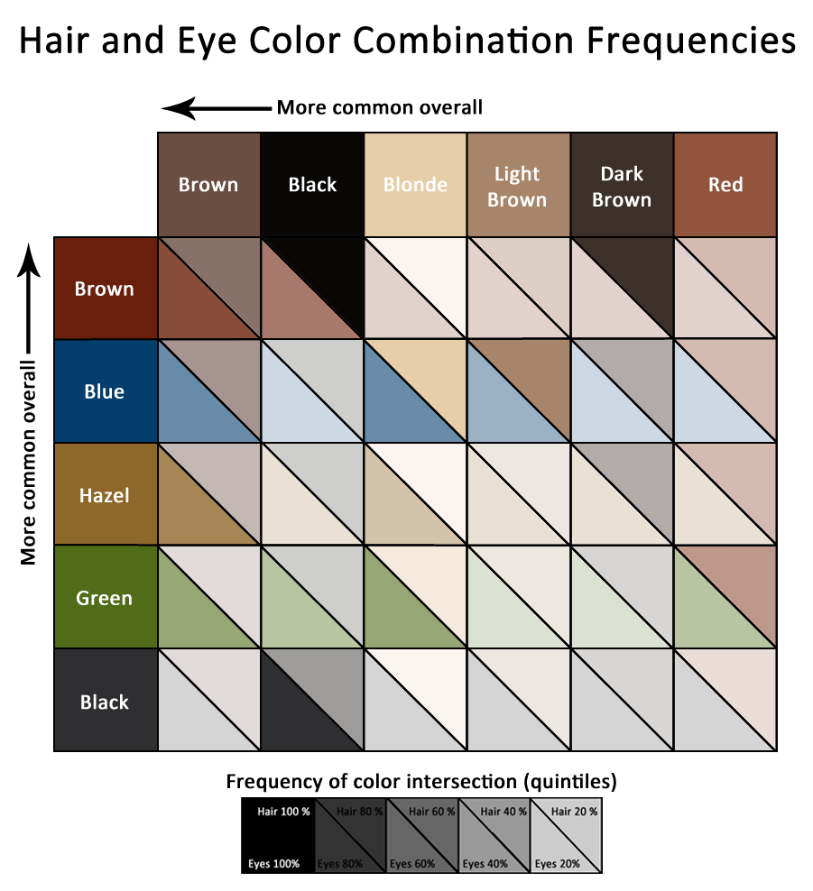 Hair And Eye Color Correlations Eye Color Chart Eye Color Blonde Hair Blue Eyes