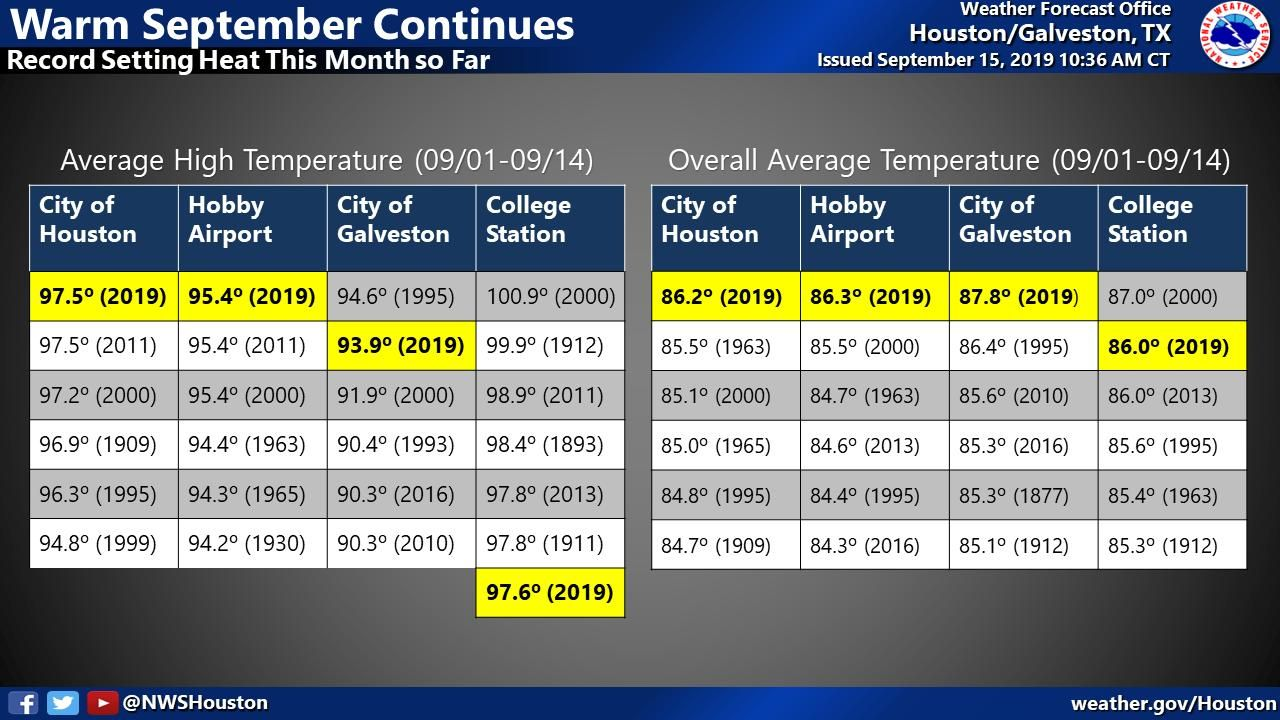 NWS Houston on Texas weather, Houston airport, National
