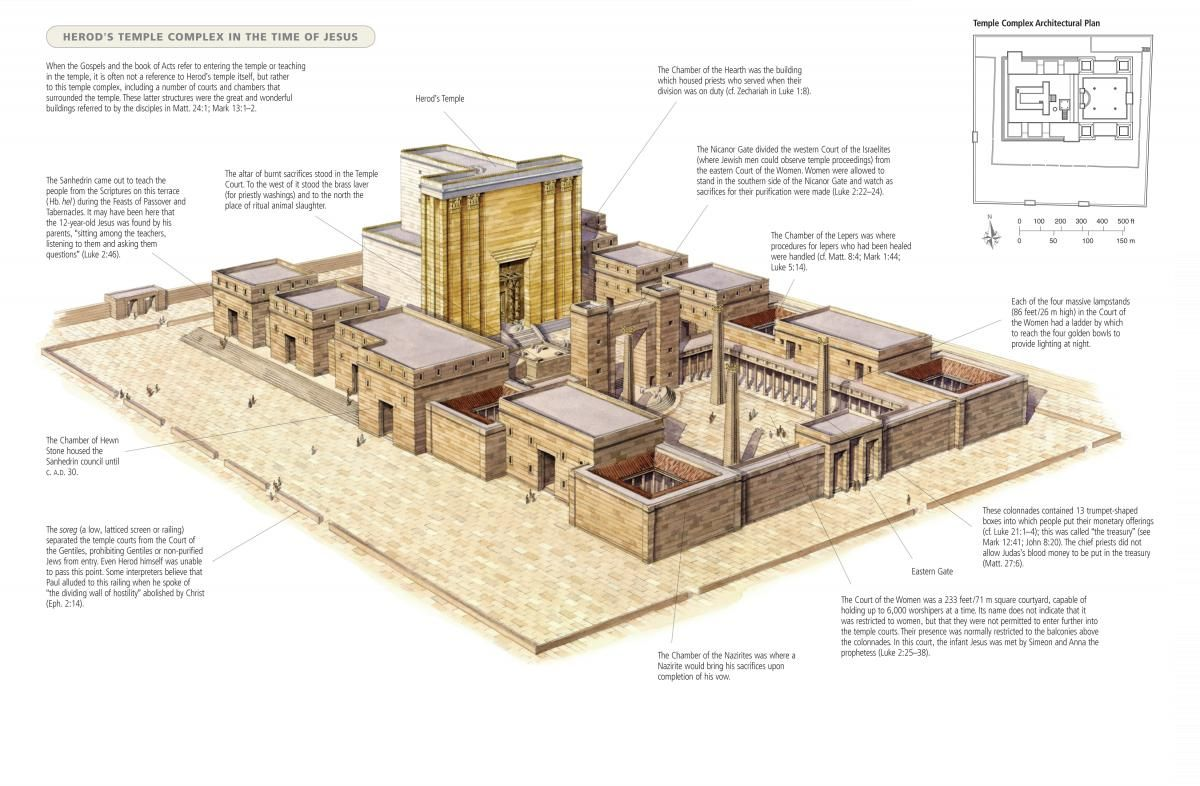 Virtual Model Of The Temple Mount In The Time Of Jesus