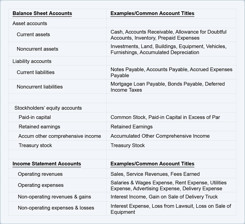 chart of accounts cheat sheet accountingcoach accounting notes debt equity ratio calculation formula