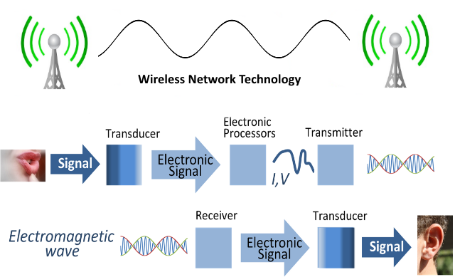 Wireless networking is a very significant source for a ...