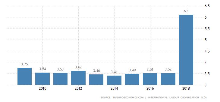 India Unemployment Rate 2019 Data Chart Calendar