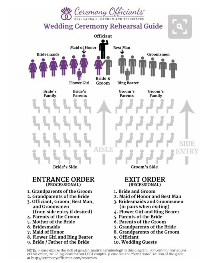 Wedding Ceremony And Entrance Order