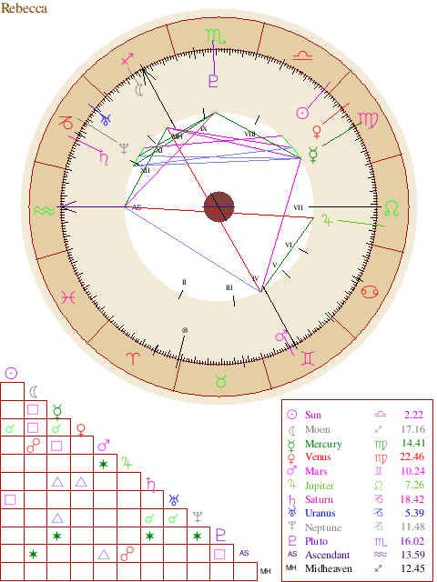 Natal Chart Report Charting Numerology Birth Chart Numerology
