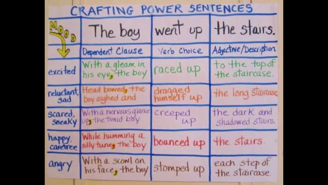 Creating wow sentences