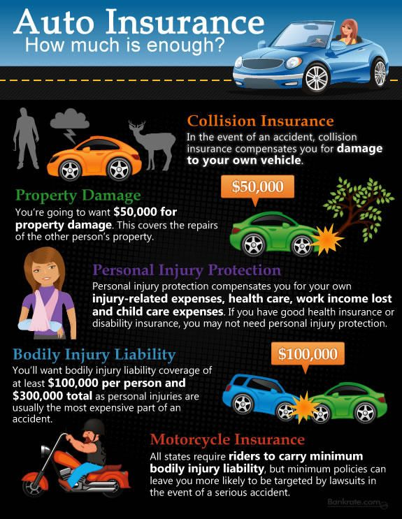 The Anatomy Of An Auto Insurance Policy Some Protection You Just