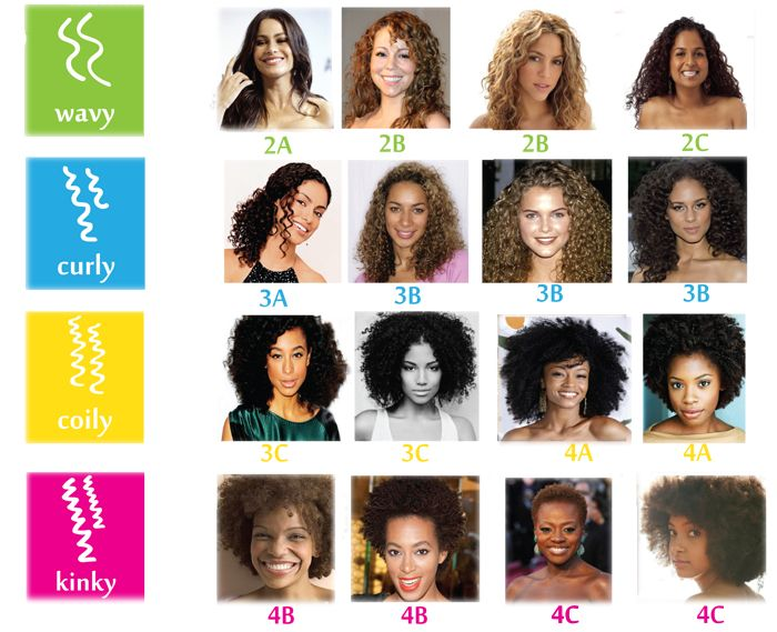 A Better Chart With Different Textures Curl Patterns Defined Hair Type Chart Natural Hair Types Natural Hair Styles