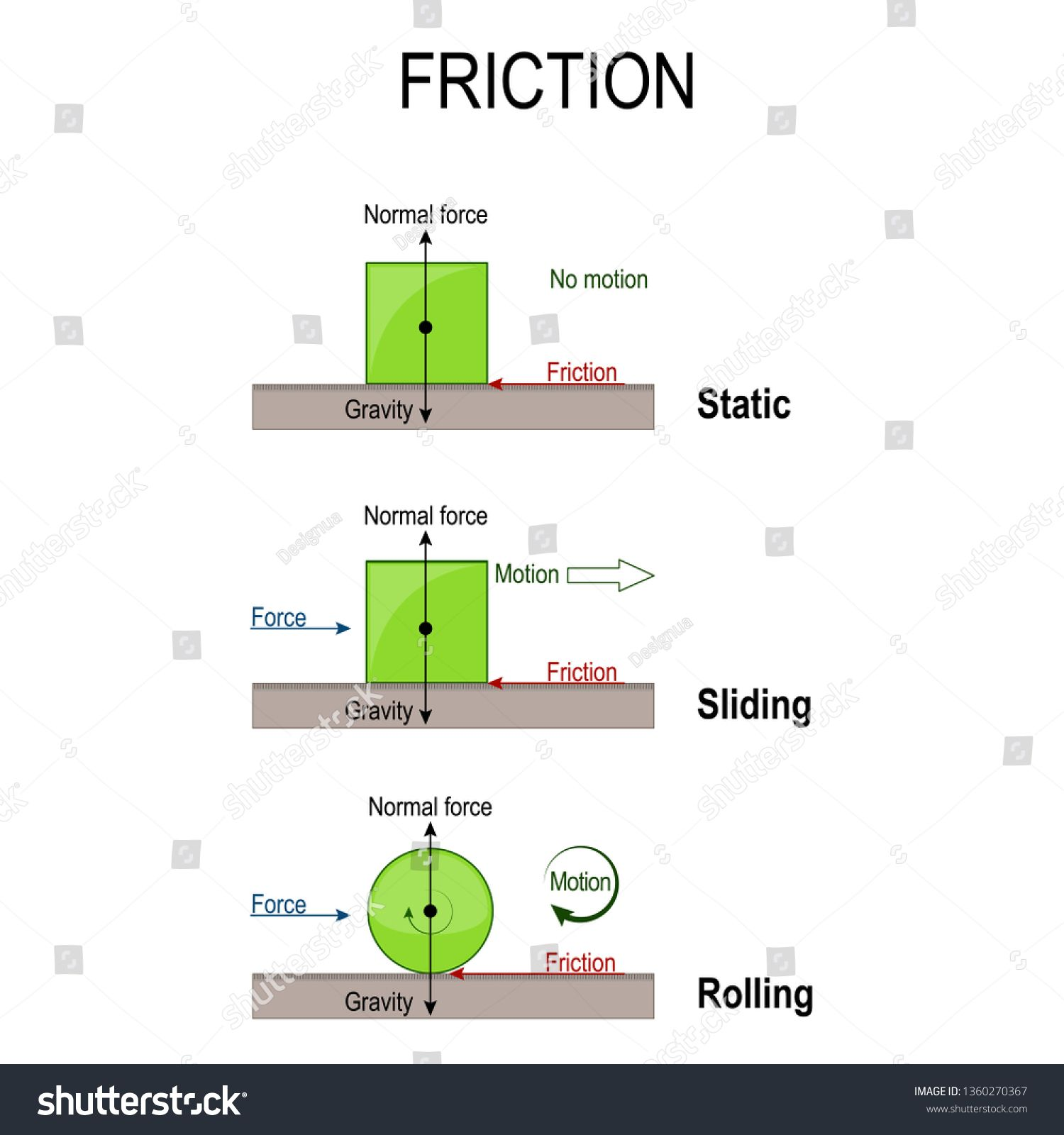 Friction Rolling Static And Sliding Friction Simple