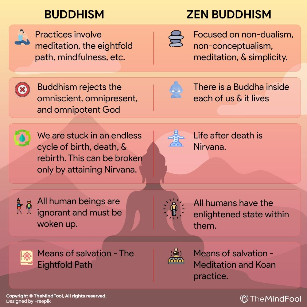 Zen Buddhism The Enigma Solved Buddhism Meditation Buddhism Beliefs Zen Buddhism