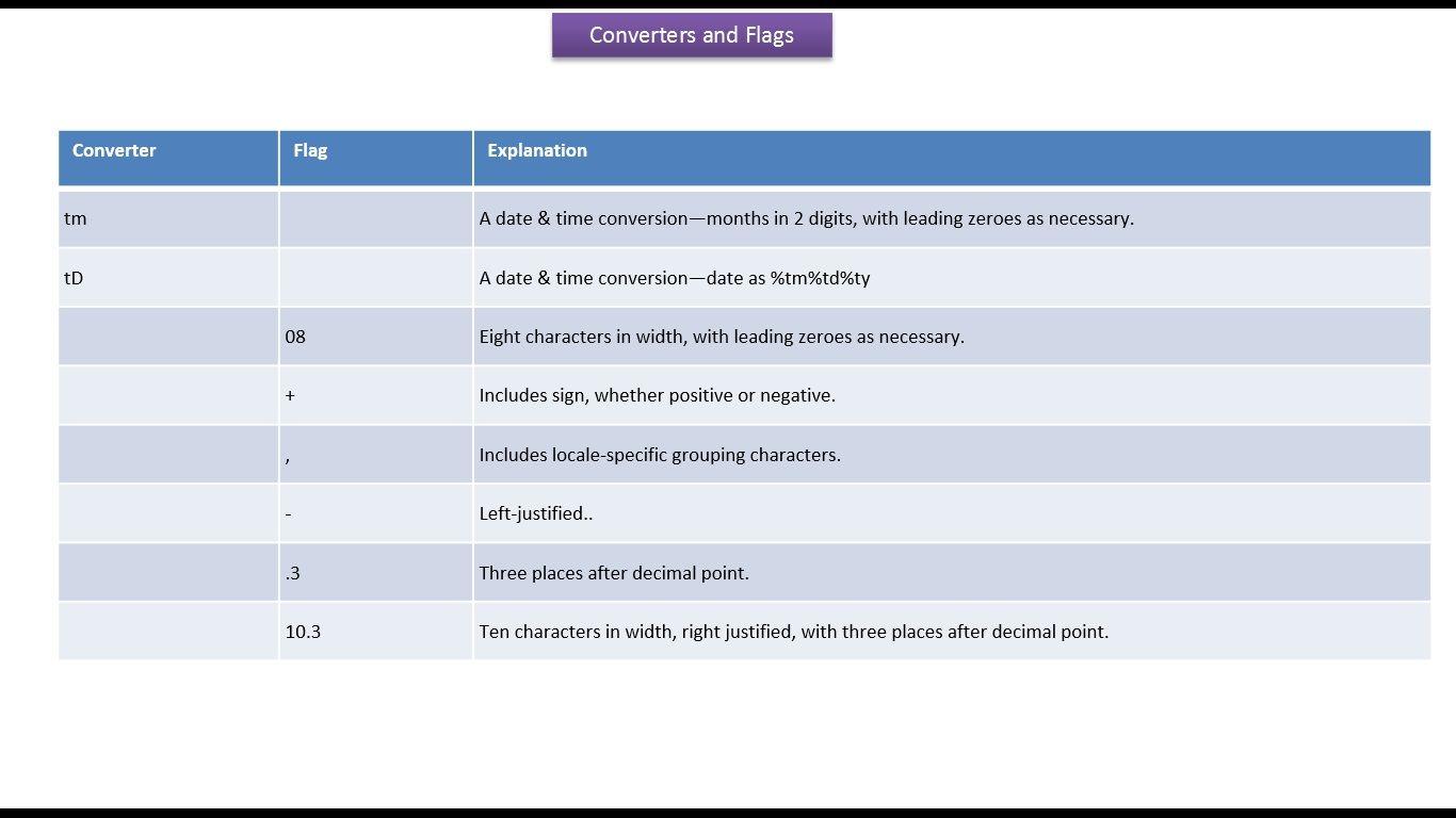 Java Ee Java Tutorial Java Format And Printf Methods Converters And Flags Java Tutorial Java Programming Tutorials Tutorial
