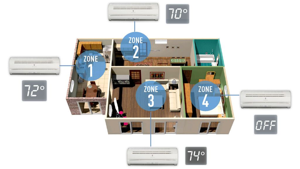 Multi Zone Ductless Split Example Heating And Cooling Water Heat Pump