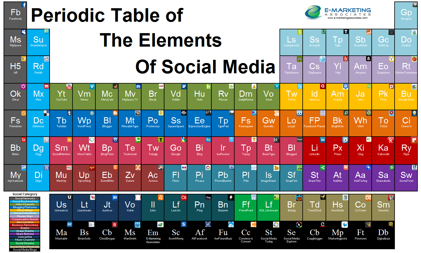 Periodic table of the elements of social media e marketing periodic table of the elements of social media e marketing gamestrikefo Images