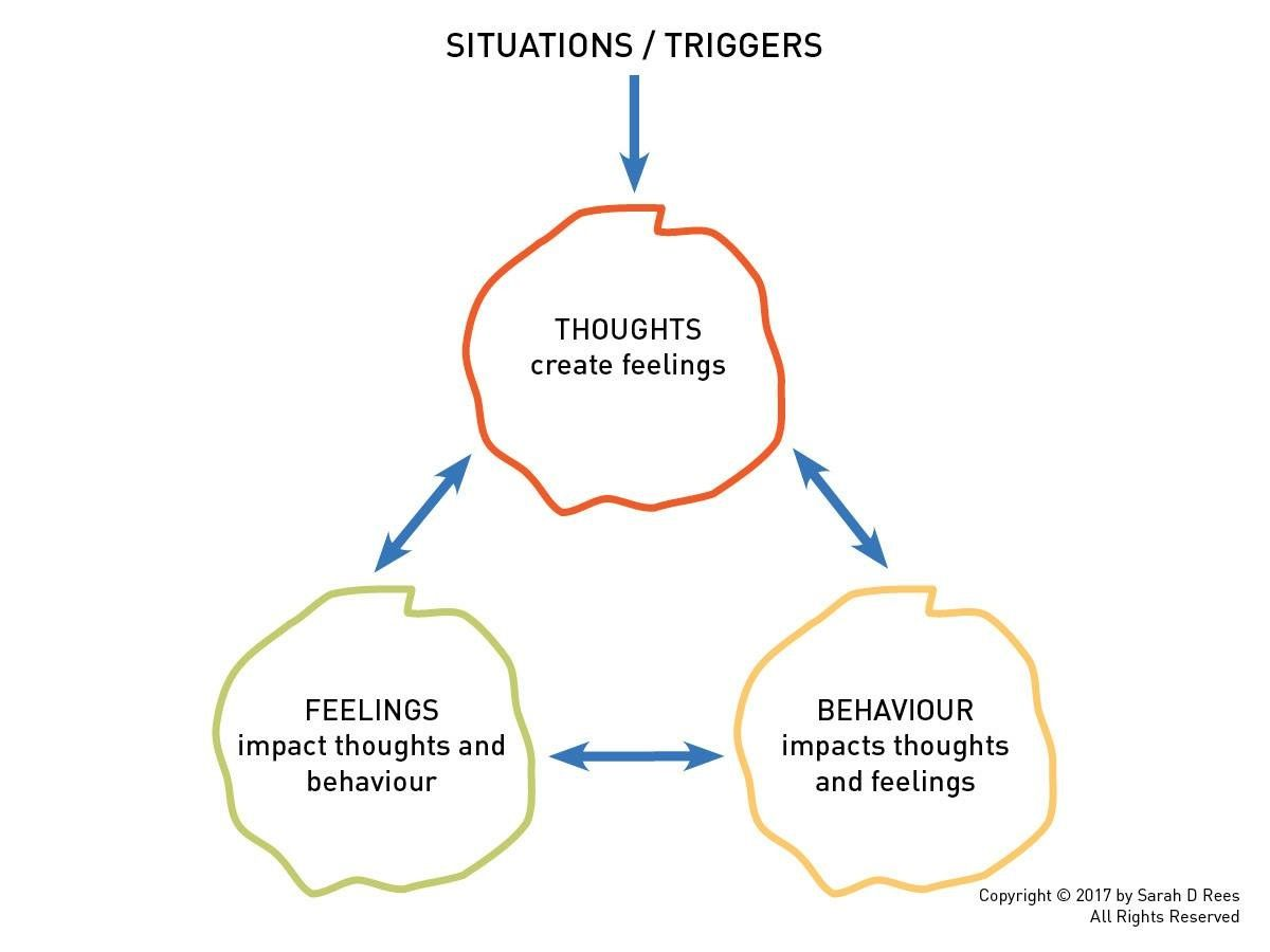 Thoughts Feelings And Behaviours Are All Interconnected