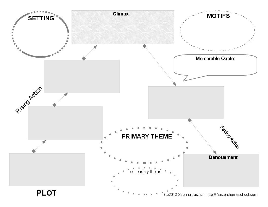 plot summary critical review of Summary vs analysis writing a summary or an that has to be kept in mind while writing a summary is that at no point of time should the writer be judgmental or critical of person writing analysis need not be concerned with presenting the plot of the story summary vs analysis.