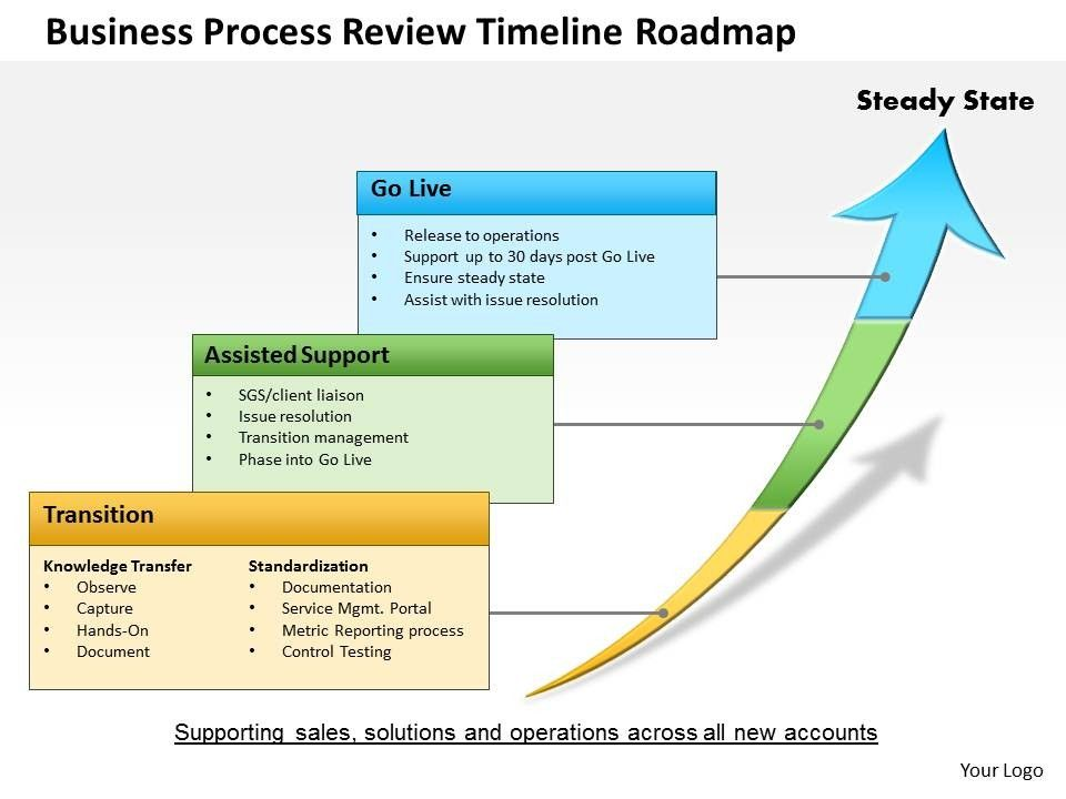 Powerpoint Year Roadmap Template Pictures To Pin On Pinterest - Service roadmap template