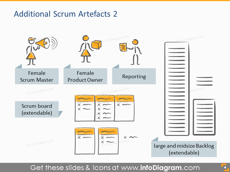 Scrum Process And Artefacts Presentation Template Ppt Icons