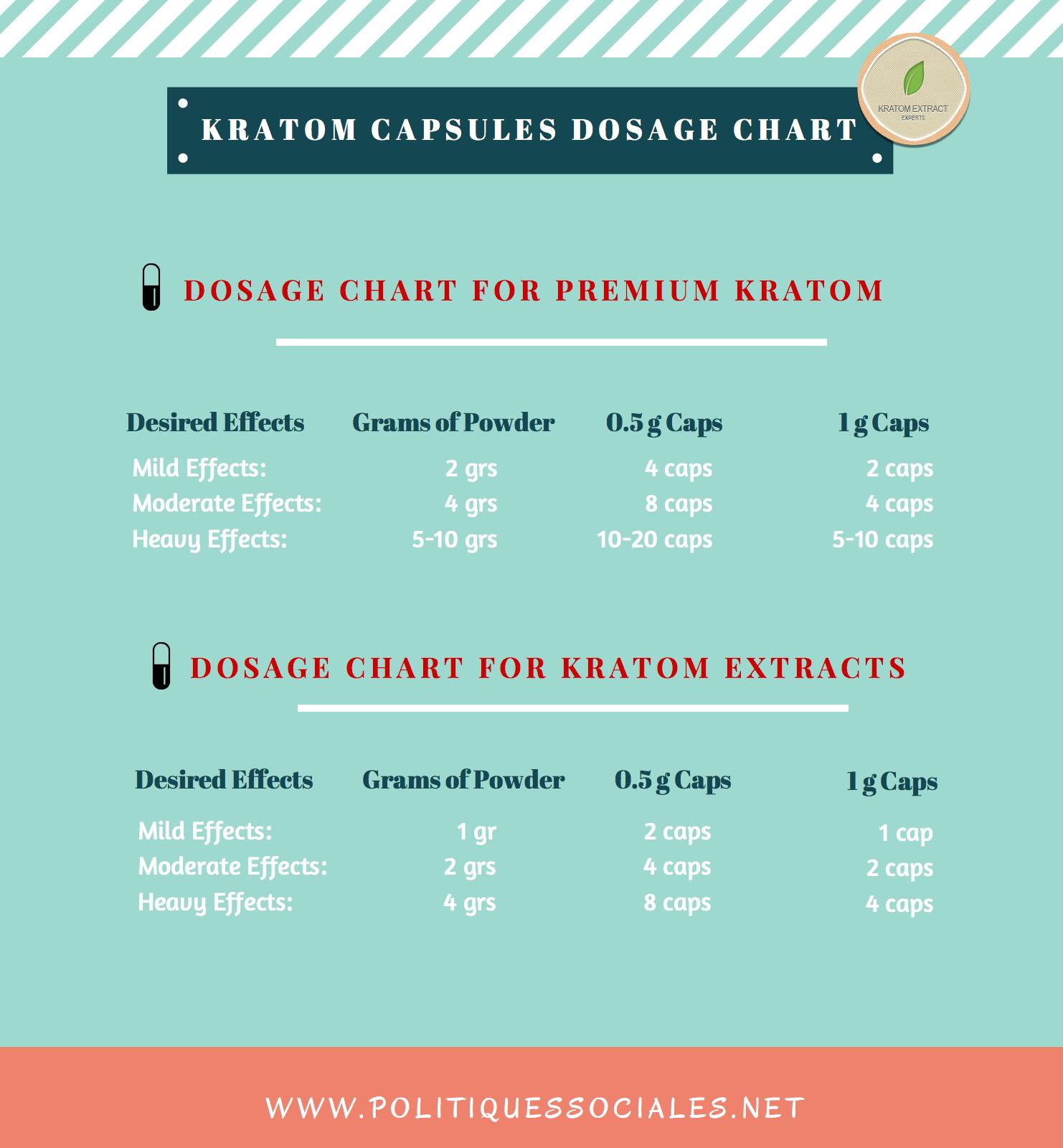 Kratom Capsules Dosage Chart | KRATOM | Pinterest | Chronic fatigue ...