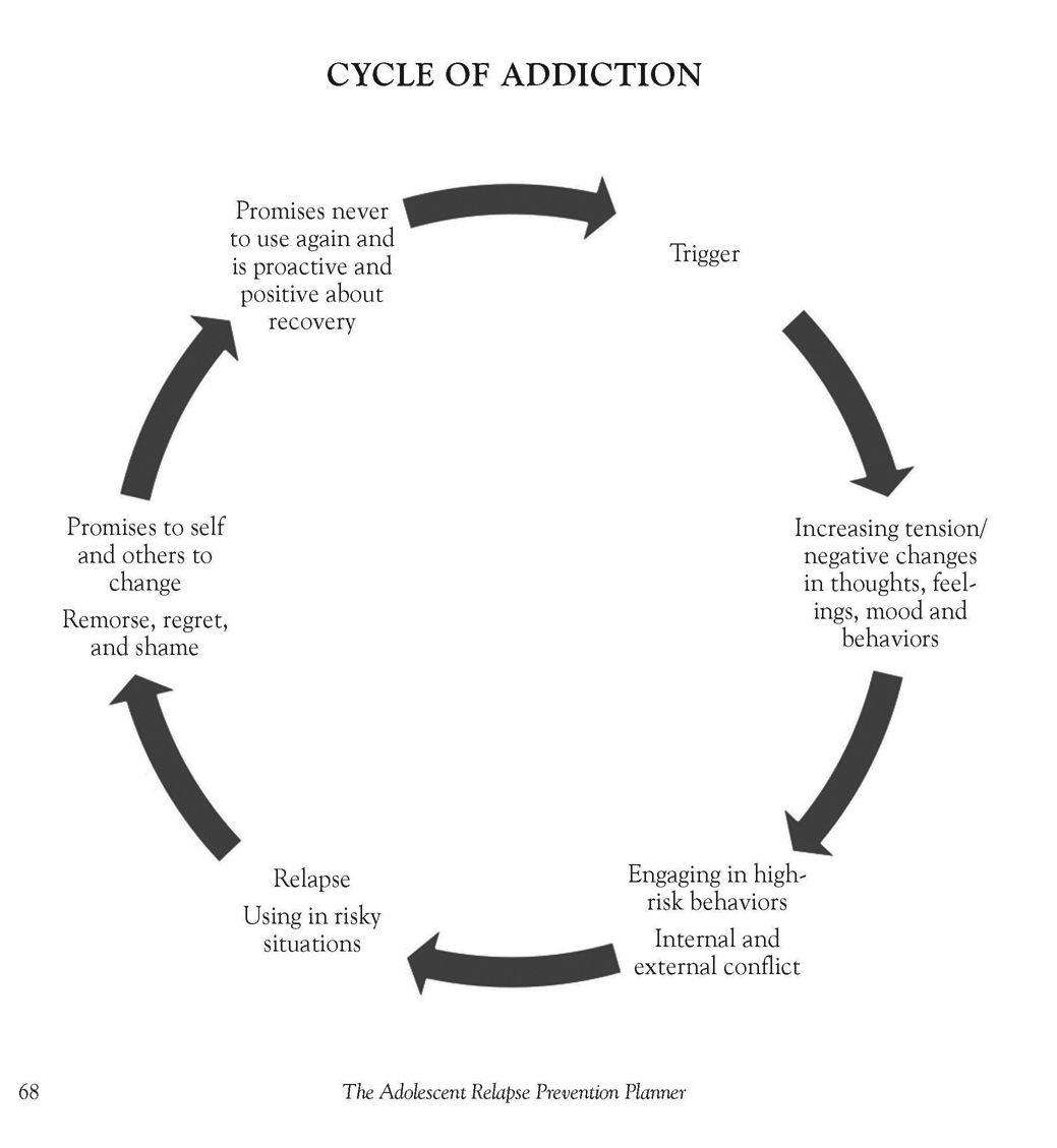 Pin On Addiction And Recovery