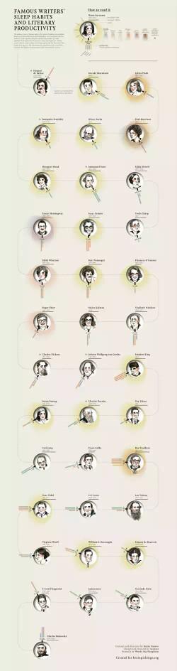 Famous writer sleep patterns