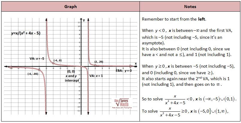 Rational Functions Rational Function Graphing Quadratics