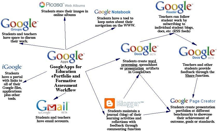 Information about how to use Google Docs in the classroom all