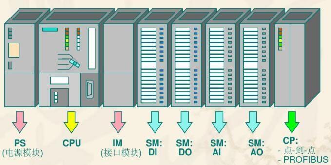 Siemens PLC All Kinds Of Models Best Price  Fast Deliver Time   PLC