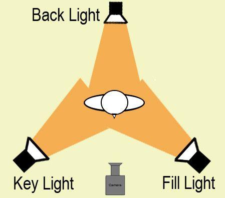 3 point lighting  sc 1 st  Pinterest & 3 Point Lighting Setup | Point light Lighting setups and Chroma key azcodes.com