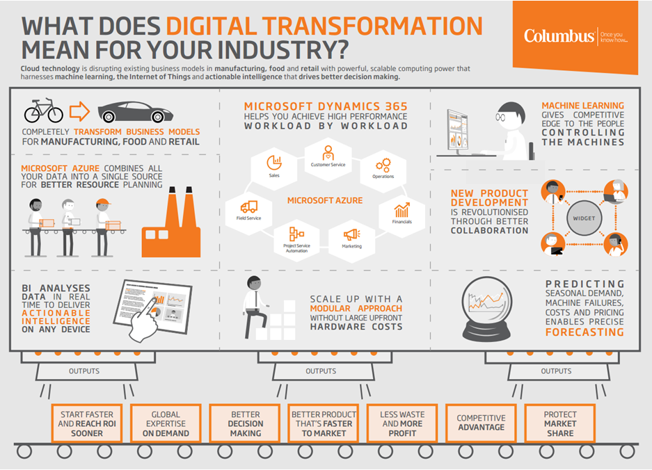 digital transformation infographic Digital