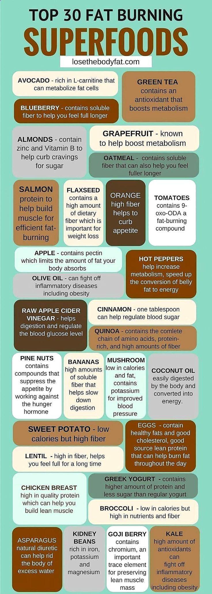 Mangia sano per perdere peso