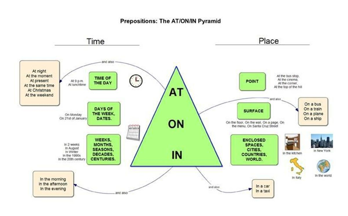 English prepositions at in on english grammar pinterest english prepositions at in on ccuart Images