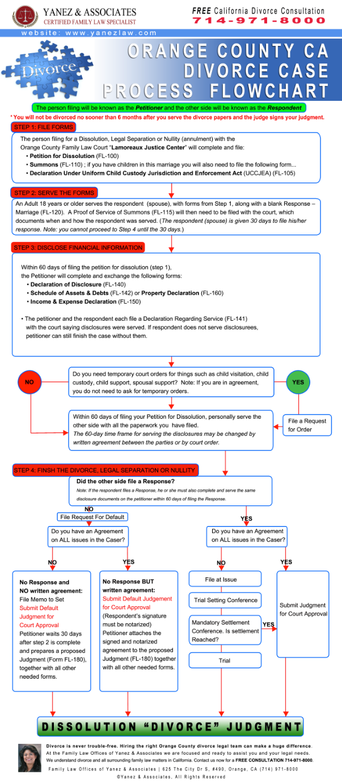 Orange County Divorce Process Flowchart Infographic  Form Design