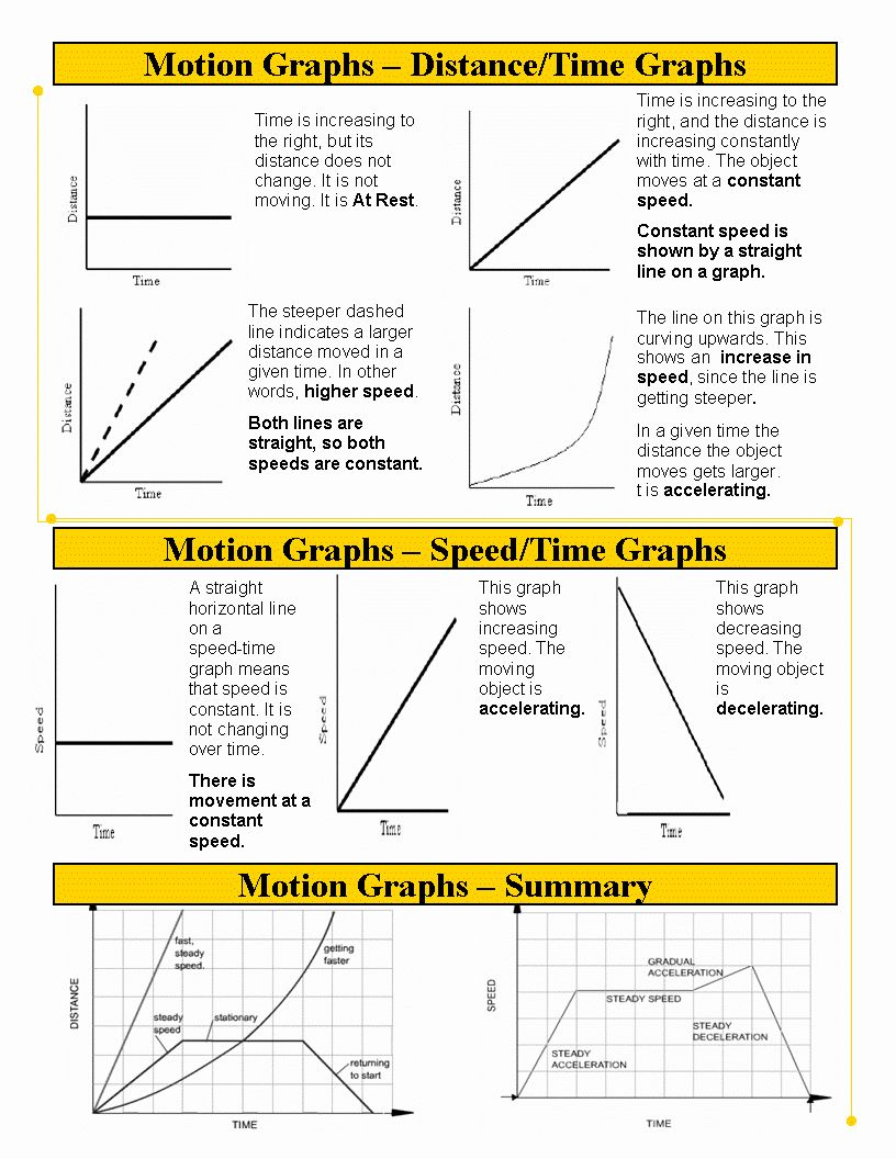 Motion Graph Analysis Worksheet Beautiful Unit 3 Motion Graphs Apopka Memorial Middle School 8th In 2020 With Images Physics Classroom Distance Time Graphs Science Notes
