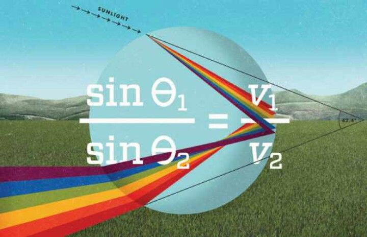 Physics equation for rainBOWS