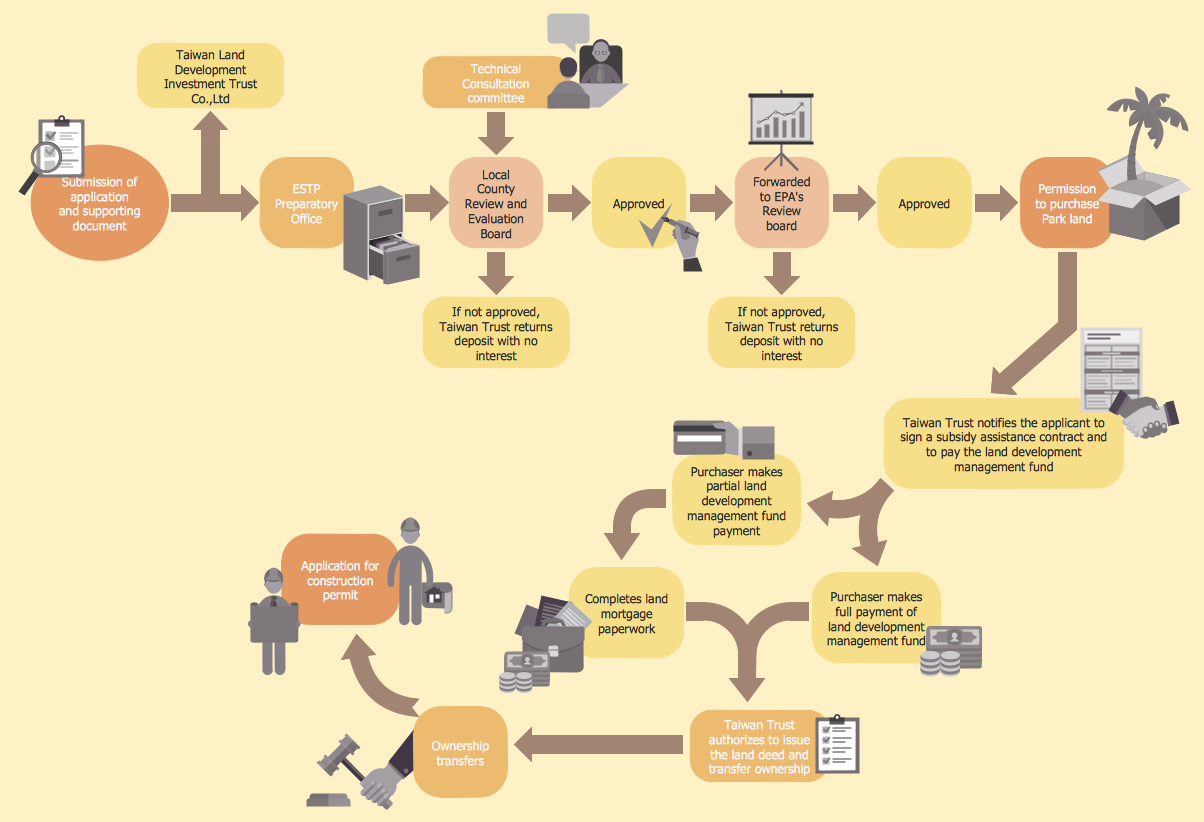 Investment and Construction Application Procedures Flow