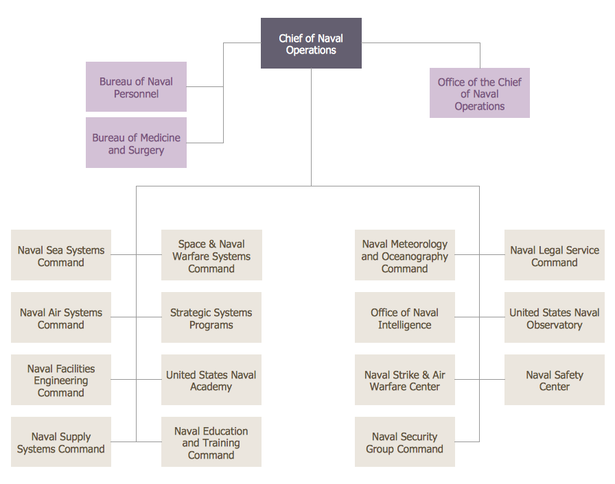 Example  Us Navy Shore Establishment Org Chart This Diagram Was