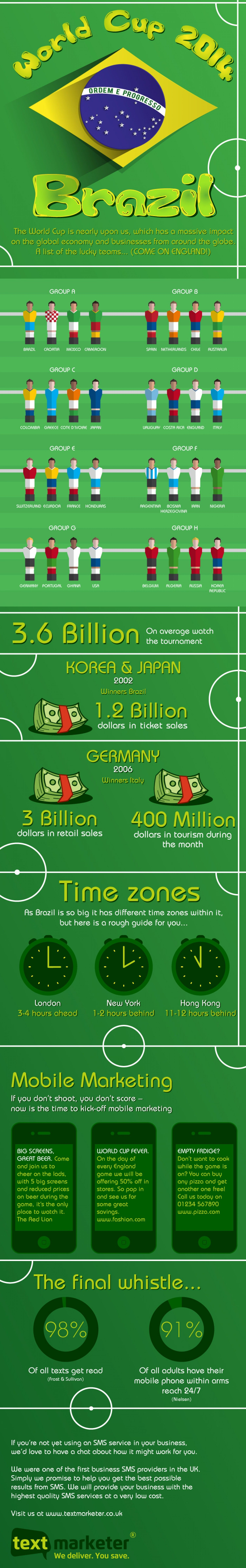 The Global Impact Of Fifa World Cup 2014 This Info Graphic Displays The Number Of Estimate Worldwide Viewers Tou World Cup World Cup 2014 Fifa 2014 World Cup