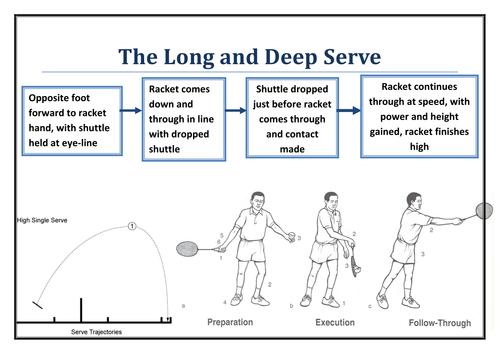 Long And Deep Serve Badminton Badminton Tips Badminton Serve