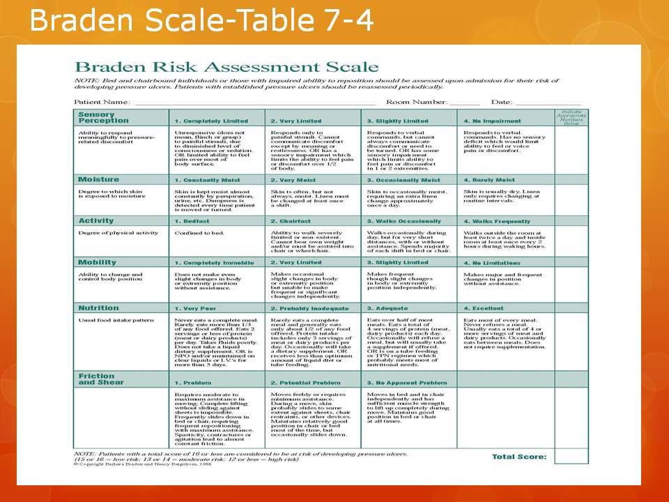 Braden scale | Nursing...