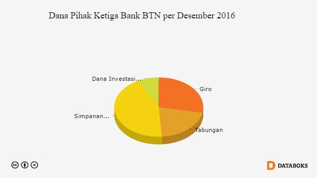 Berapa Dpk Bank Btn Dalam Bentuk Giro Databoks Giro Investasi