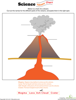 Diagram volcano unlabeled simple outline drawing of an erupting diagram volcano unlabeled simple outline drawing of an erupting volcano students are to draw parts and label them school pinterest volcano ccuart Choice Image
