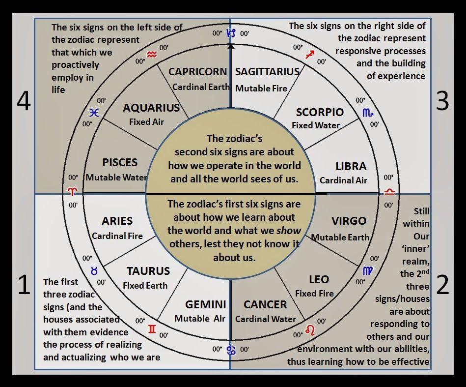 Astrology 12 Zodiac Signs 4 Chart Quadrants