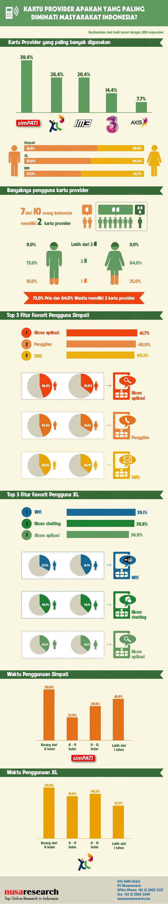Infografik Kartu Provider di Indonesia Kartu, Indonesia