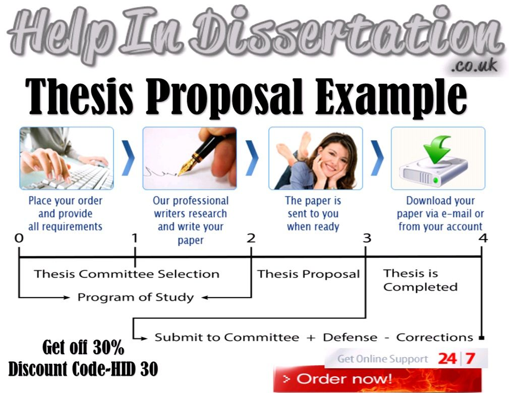 Proposal and dissertation help questions