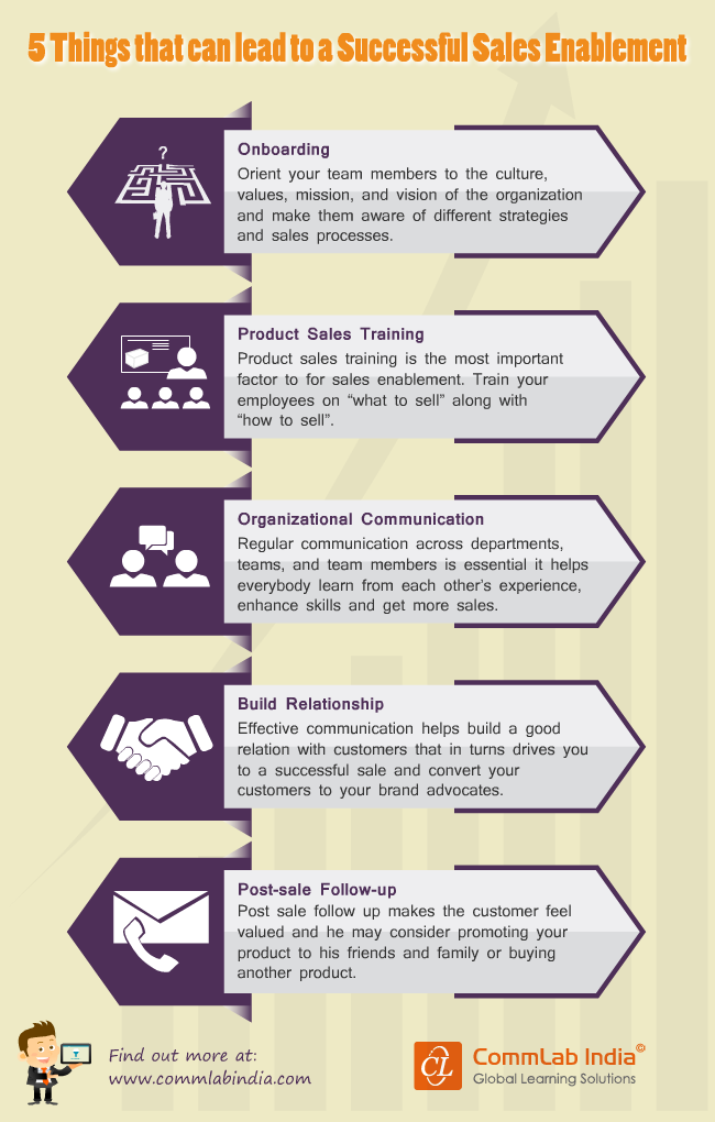 5 Things That Lead To Successful Sales Enablement Infographic
