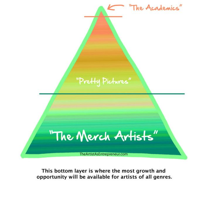 """Today's podcast is about marketing and promoting yourself as an """"Academic"""" artist.  Ze big time.  Art-World-Pyramid-Text"""