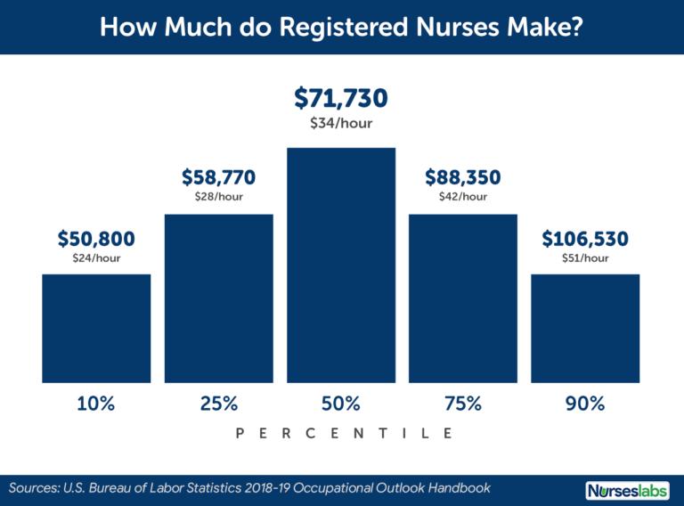 Nurse Salary How Much Do Registered Nurses Make? (2020
