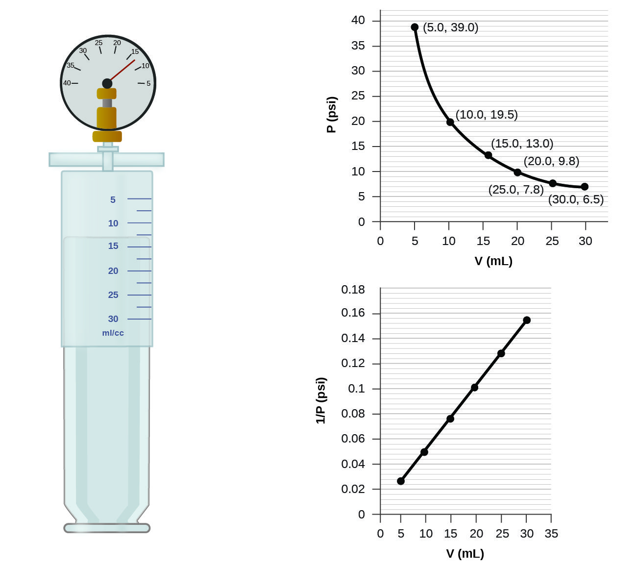 This Figure Contains A Diagram And Two Graphs The Diagram Shows A Syringe Labeled With A Scale In Ideal Gas Law Kids Worksheets Printables Gas Laws Chemistry