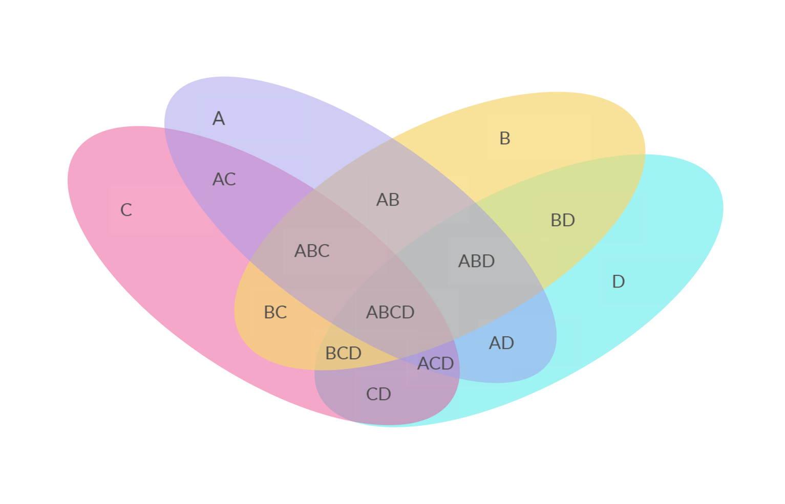 Venn Diagram Template With 4
